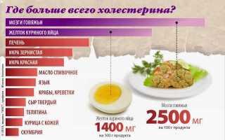 Содержание холестерина в мясе: говядина, свинина, курица, индейка, кролик