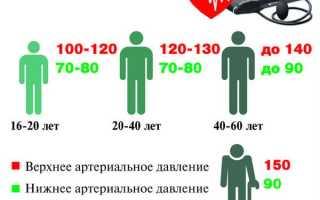Лечение гипертонии у пожилых людей: лекарства, народные средства